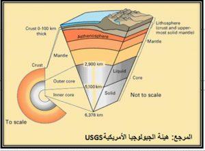 سلسلة الافتراءات 7 عدد طبقات الأرض في القرآن موسوعة الكحيل للاعجاز العلمي